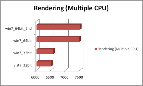 multiple_cpu