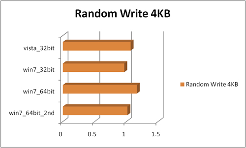 random_write_4kb