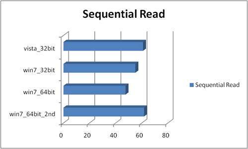 sequential_read